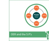 INFOhio Learning Pathways Class: OER and the 5 P's